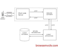 Short Code - #1 Bulk SMS Service Provider India - Online Bulk SMS solution