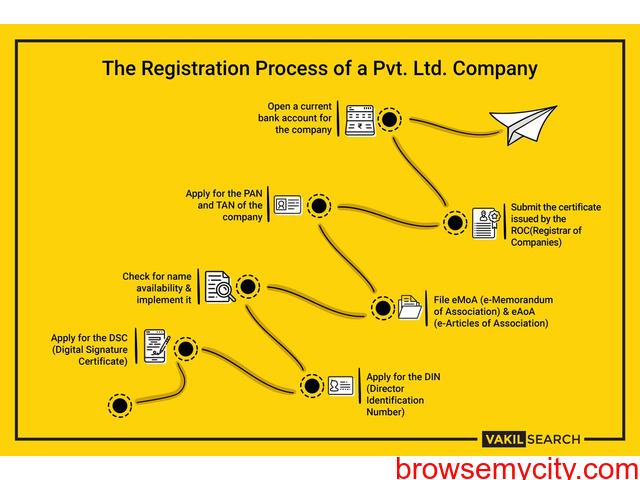 Company Registration In Mumbai - 1/1